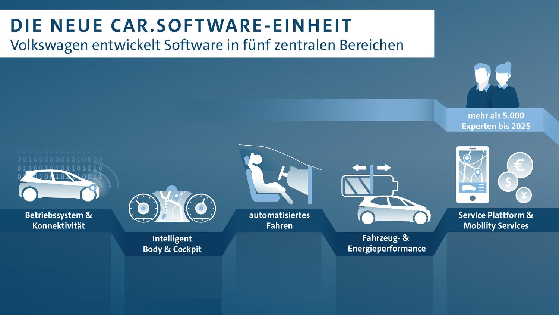 Volkswagen Software Entwicklung Mobilität Plattform